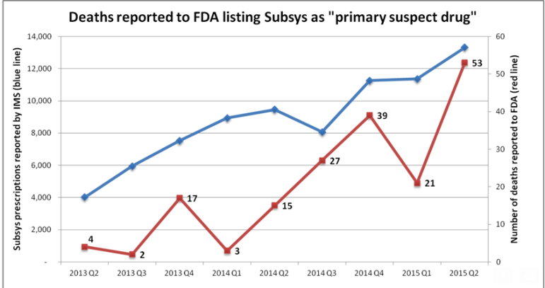 Sources: IMS Health and FDA Adverse Events Reporting System data through June 30, 2015