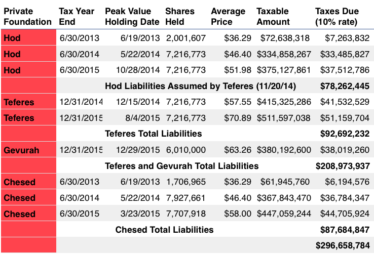 Sources: 990-PF filings via CitizenAudit.org and historical prices from Nasdaq