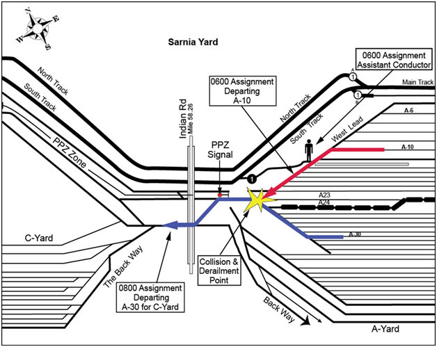 Sarnia Yard. Source: Transport Canada