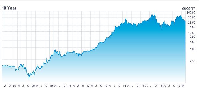 Prices reflect a November 2015 4-for-1 stock split. Source: Nasdaq.com