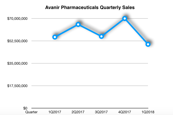 Acadia Pharmaceuticals: This Is Not a Pharmaceuticals