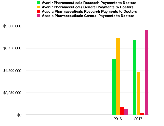 Source: The Centers for Medicare and Medicaid Services' Open Payments database