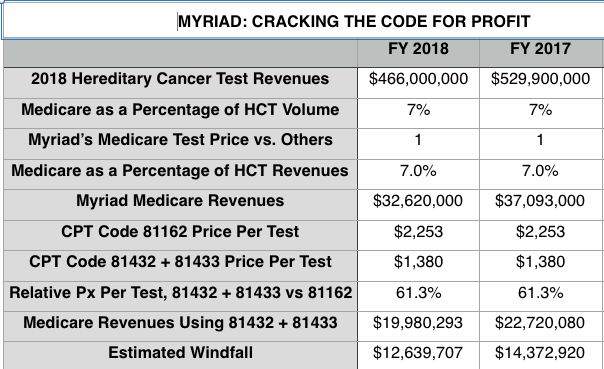 Sources: Myriad Genetics filings and Centers for Medicare and Medicaid data