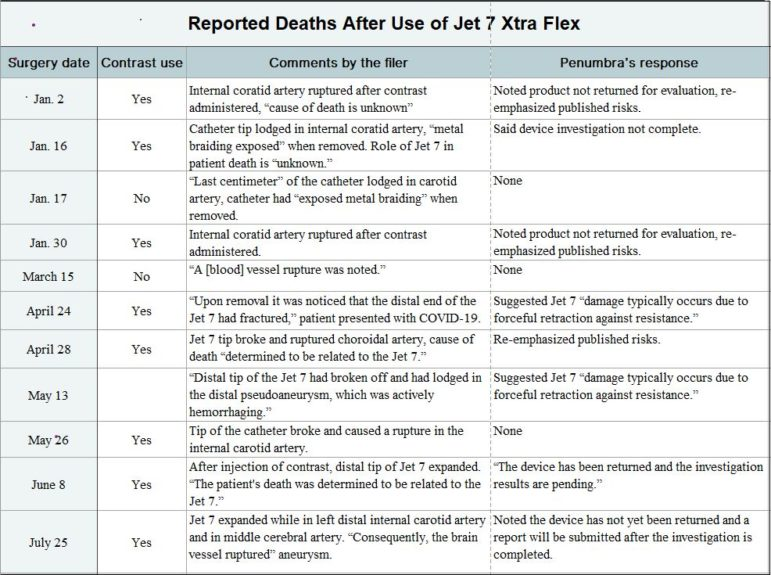 Reported Deaths After Use of Jet 7 Xtra Flex