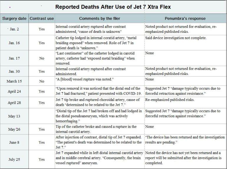 https://ffj-online.org/wp-content/uploads/2020/09/Reported-Deaths-After-Use-of-Jet-7-Xtra-Flex-MAUDE-771x575.jpg
