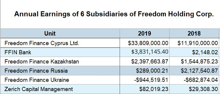 Annual income for 6 Freedom Holding subsidiaries